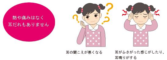 滲出性中耳炎の症状の説明画像
