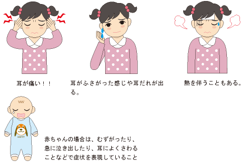 急性中耳炎の症状の説明画像